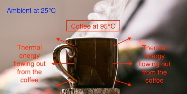 coffee dissipate heat to surrounding