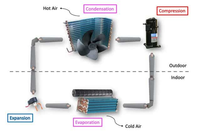 aircon working principle with components